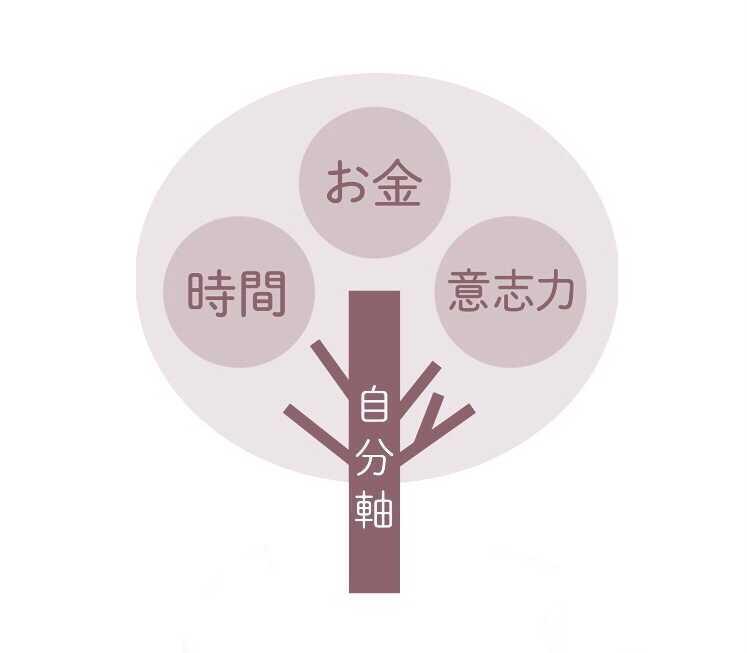 自分軸手帳の木